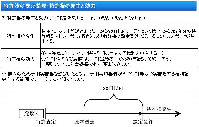 特許法要点:特許権の発生と効力
