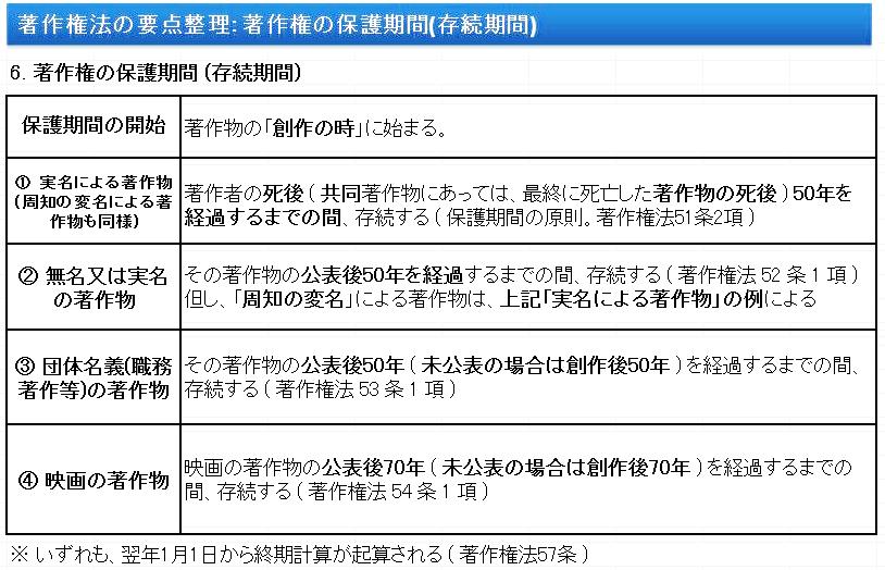 著作権法要点: 著作権の保護期間 (存続期間)