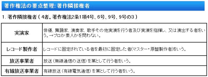 著作権法要点:著作隣接権者 ( 4者。著作権法2条1項4号、6号、9号、9号の3 )