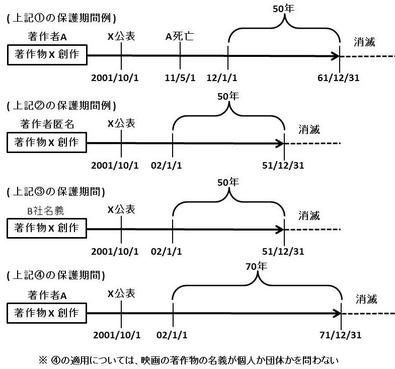 著作権法要点:著作権の保護期間 (存続期間)の図
