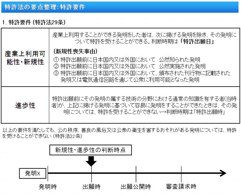 特許法の要点整理:特許要件