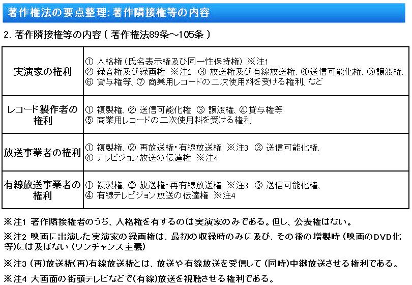 著作権法要点:著作隣接権等の内容 ( 著作権法89条~105条 )