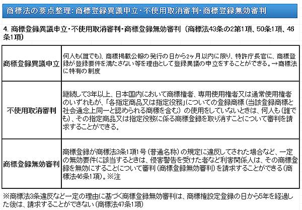 商標登録異議申立・不使用取消審判・商標登録無効審判