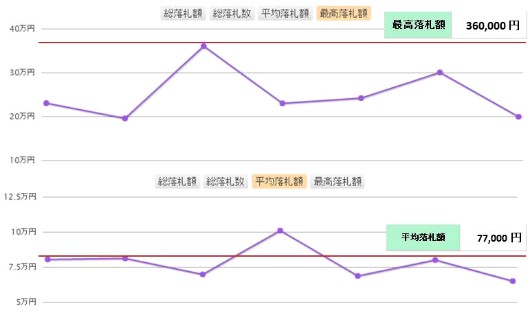 シャネルマトラッセ相場分析表02_最高~平均 のコピー