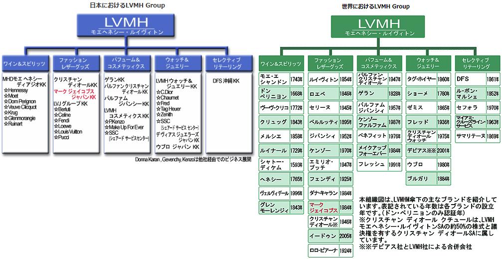 【LVMH】モエ・ヘネシー・ルイ・ヴィトンのビジネスの手法とコングロマリットの完成