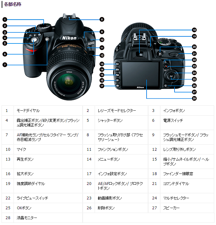 【Nikon】ニコン D3100 一眼レフ は携帯やスマートフォンカメラしか経験した事がないユーザーには最適エントリーモデル