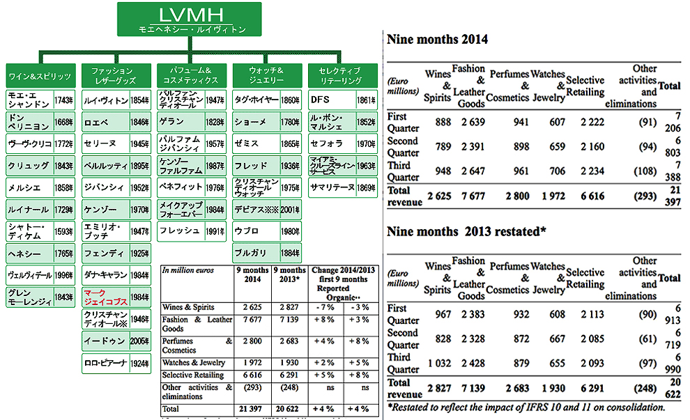 LVMHグループ