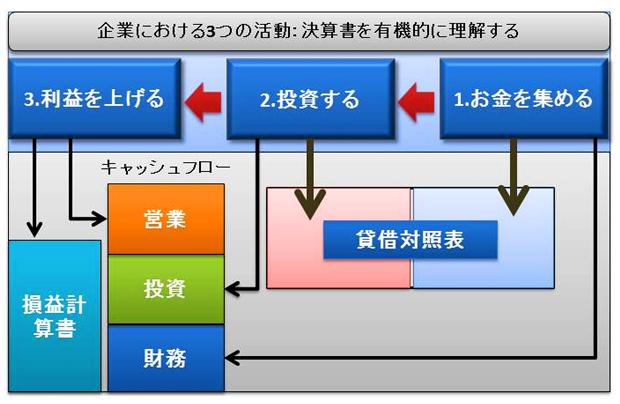 【財務三表一体分析法】入門編:企業における 3 つの活動と基本的な分析をする 3 つのポイント