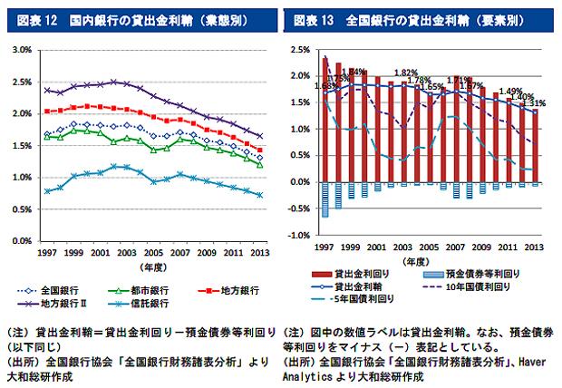 参照:地方銀行の資産運用の動向と今後の課題
