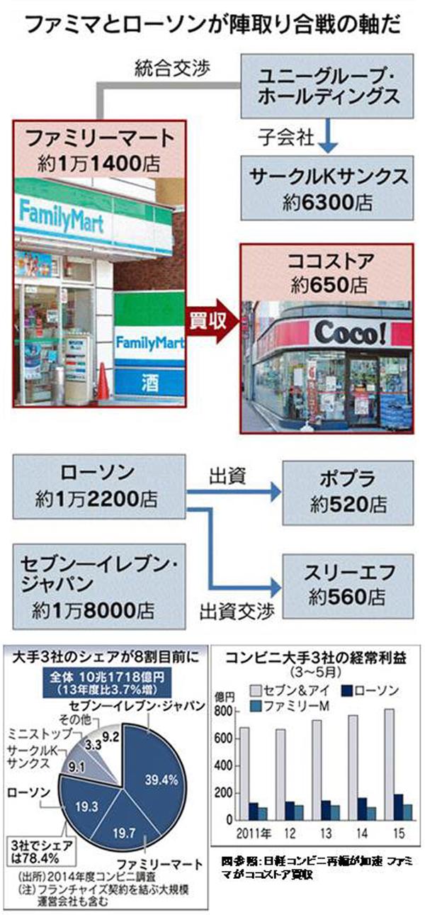 参照:コンビニ再編が加速 ファミマがココストア買収