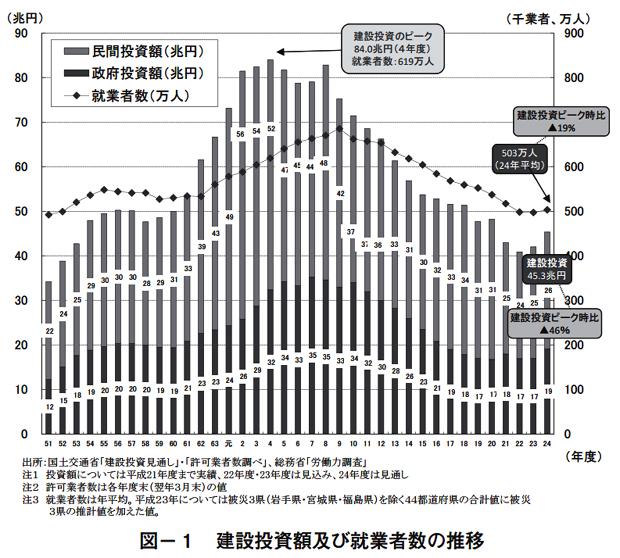 平成25年度 公共工事設計労務単価の改定とその背景