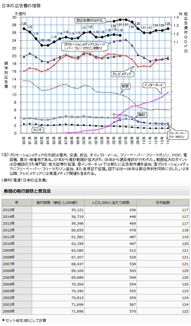 日本の広告費の推移と新聞発行部数と普及度