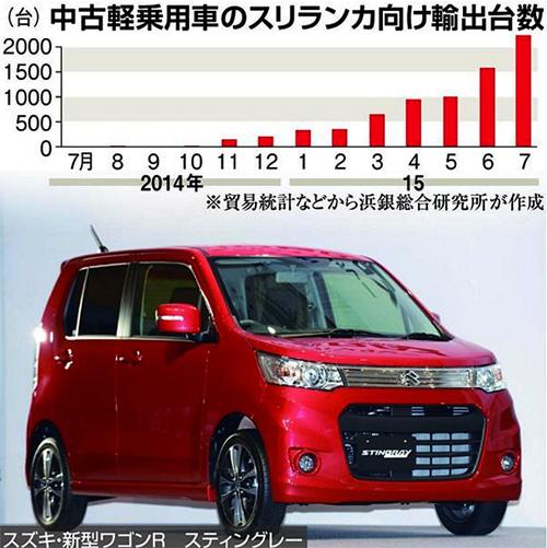「ガラ軽」(ガラパゴス軽自動車)がスリランカで爆売れ! 1台250万円でも「メード・イン・ジャパン」のブランド力は健在