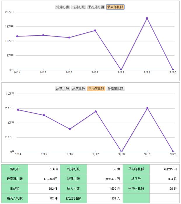 【Chanel】シャネル マトラッセ チェーンショルダーから見る高騰相場から中国市場の影響で凋落、売却相場に変化が見られる