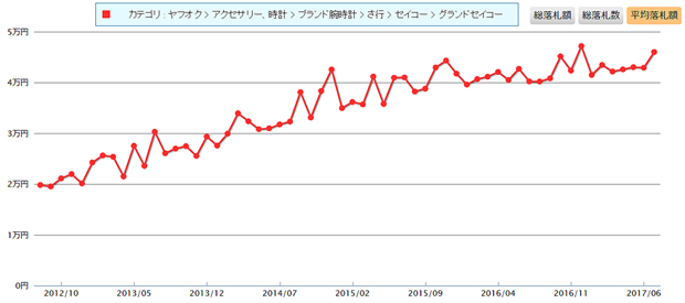 【SEIKO】グランドセイコー GS HI-BEAT 自動巻 47年前のジャンク品が約 39.2倍の価格で買取ぐらいブランド力をいまだに誇る