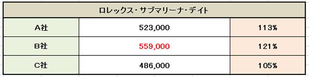 【ROLEX SUBMARINER DATE 16610】ロレックス サブマリーナ デイト約 65 年経っても価格高騰し続け高額買取できるスポーツ系オイスター・ダイバーズの定番人気モデル
