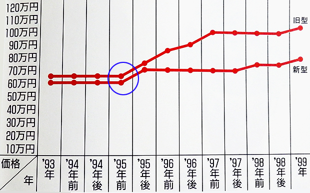 【ROLEX】コスモグラフ デイトナ エルプリメロ ブラウンアイ の驚異的な高騰はいつまで続くのか