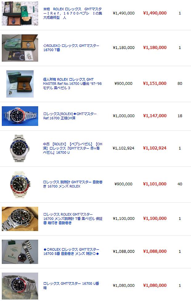 【Rolex Oyster Data File】GMTマスターI GMT-MASTER Ref.16700 ペプシ Pepsi 赤青ベゼル Cal.3175 最終モデル