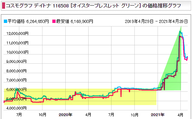 【Rolex_ODF】デイトナ Ref.116508 グリーン文字盤は 4 年で 3.86倍(約 8,700,000円)前後価格が上昇した人気モデル